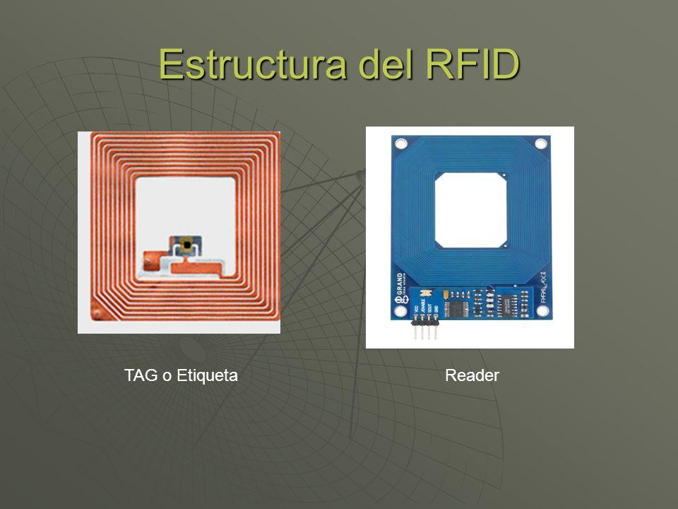 Estructura del RFID TAG o Etiqueta Reader