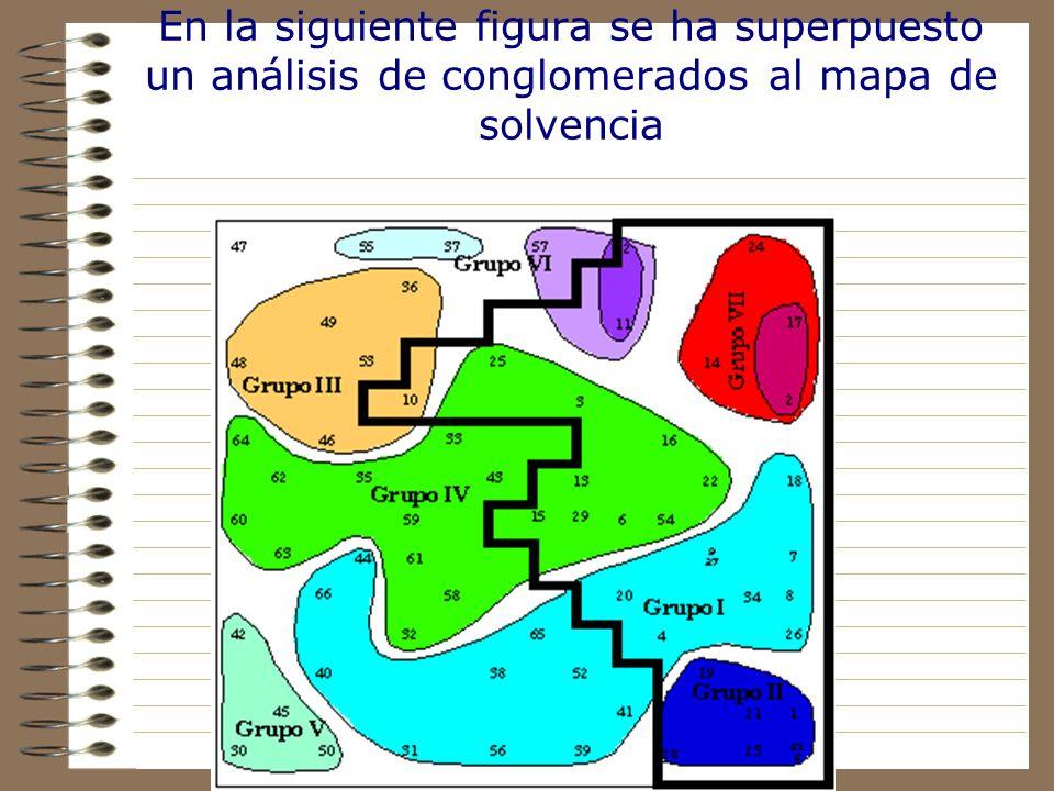 En la siguiente figura se ha superpuesto un análisis de conglomerados al mapa de solvencia