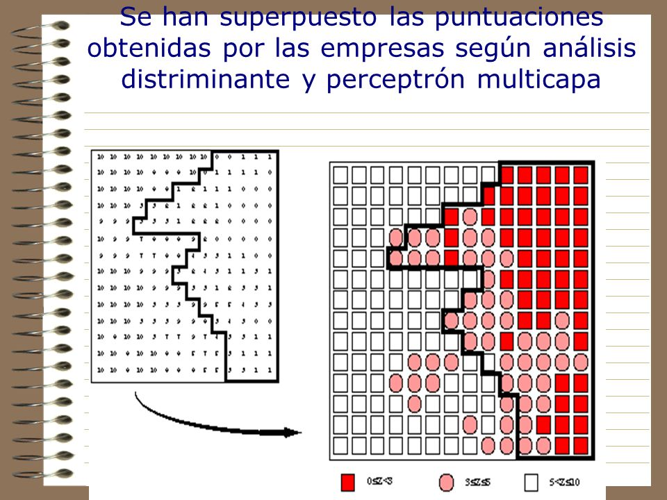 Se han superpuesto las puntuaciones obtenidas por las empresas según análisis distriminante y perceptrón multicapa