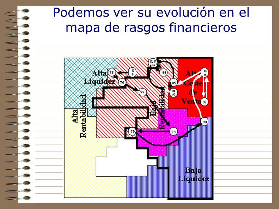 Podemos ver su evolución en el mapa de rasgos financieros