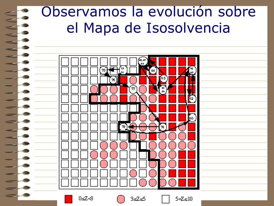 Observamos la evolución sobre el Mapa de Isosolvencia
