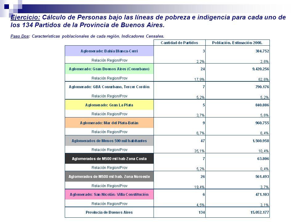 Ejercicio: Cálculo de Personas bajo las líneas de pobreza e indigencia para cada uno de los 134 Partidos de la Provincia de Buenos Aires.