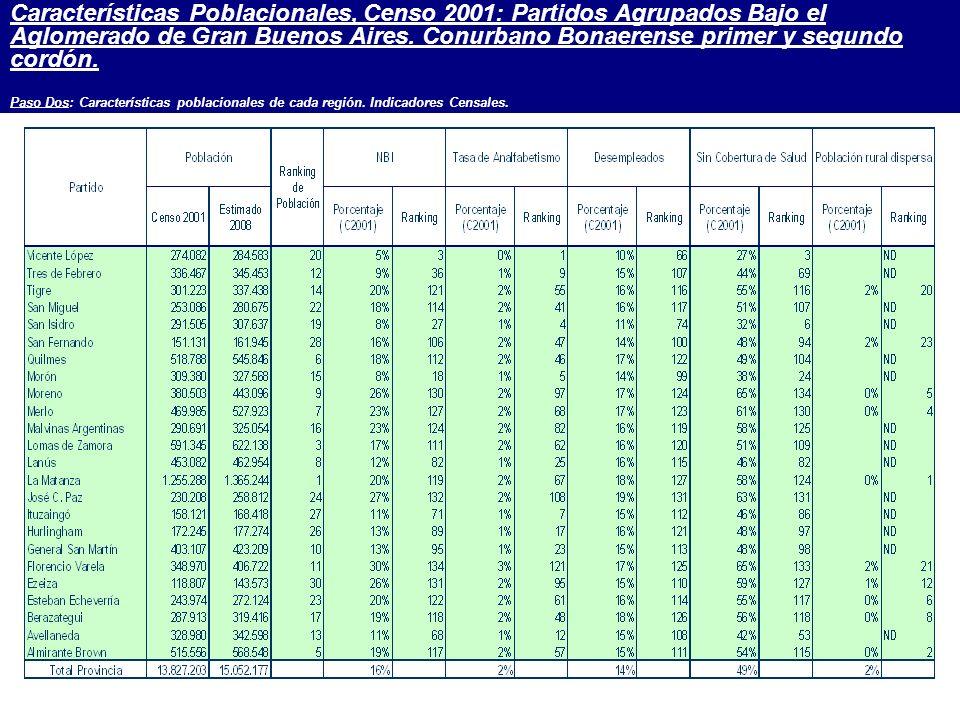 Características Poblacionales, Censo 2001: Partidos Agrupados Bajo el Aglomerado de Gran Buenos Aires.