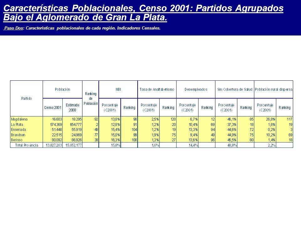 Características Poblacionales, Censo 2001: Partidos Agrupados Bajo el Aglomerado de Gran La Plata.