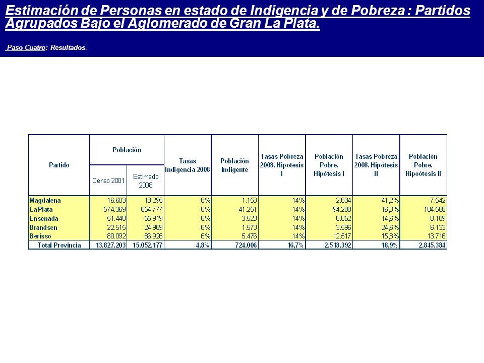 Estimación de Personas en estado de Indigencia y de Pobreza : Partidos Agrupados Bajo el Aglomerado de Gran La Plata.