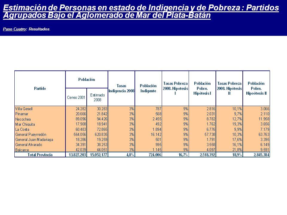 Estimación de Personas en estado de Indigencia y de Pobreza : Partidos Agrupados Bajo el Aglomerado de Mar del Plata-Batán Paso Cuatro: Resultados.