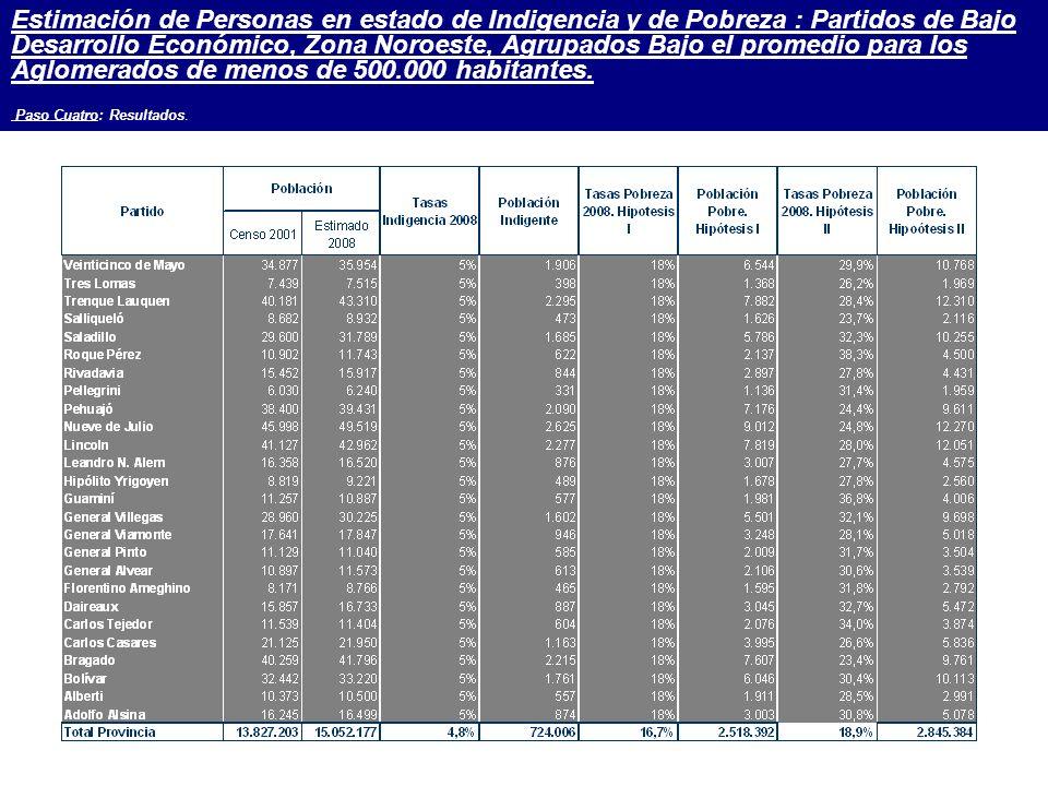 Estimación de Personas en estado de Indigencia y de Pobreza : Partidos de Bajo Desarrollo Económico, Zona Noroeste, Agrupados Bajo el promedio para los Aglomerados de menos de 500.000 habitantes.