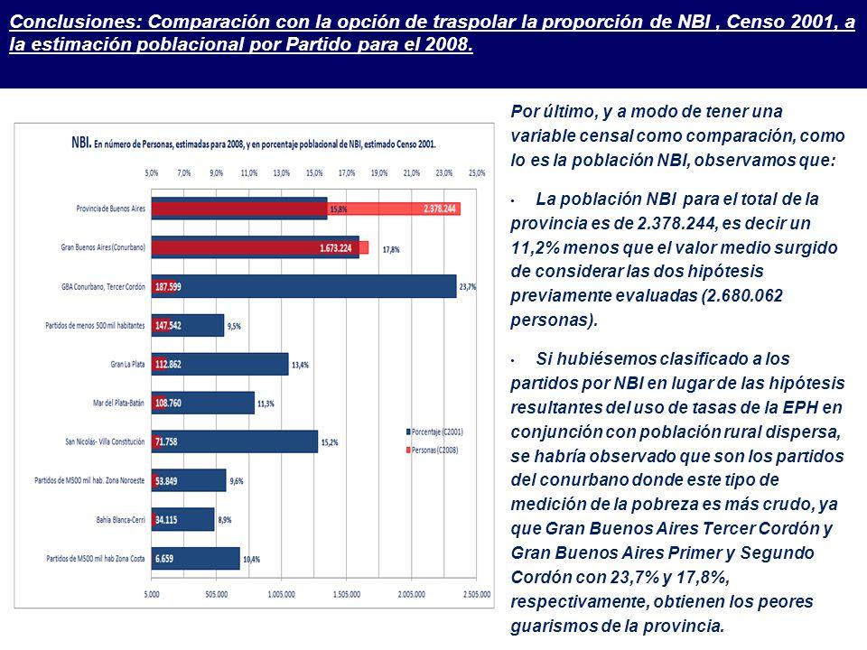 Conclusiones: Comparación con la opción de traspolar la proporción de NBI , Censo 2001, a la estimación poblacional por Partido para el 2008.