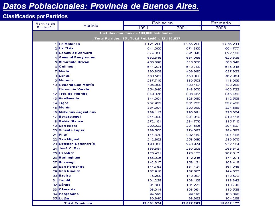 Datos Poblacionales: Provincia de Buenos Aires