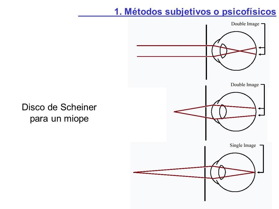Disco de Scheiner para un miope
