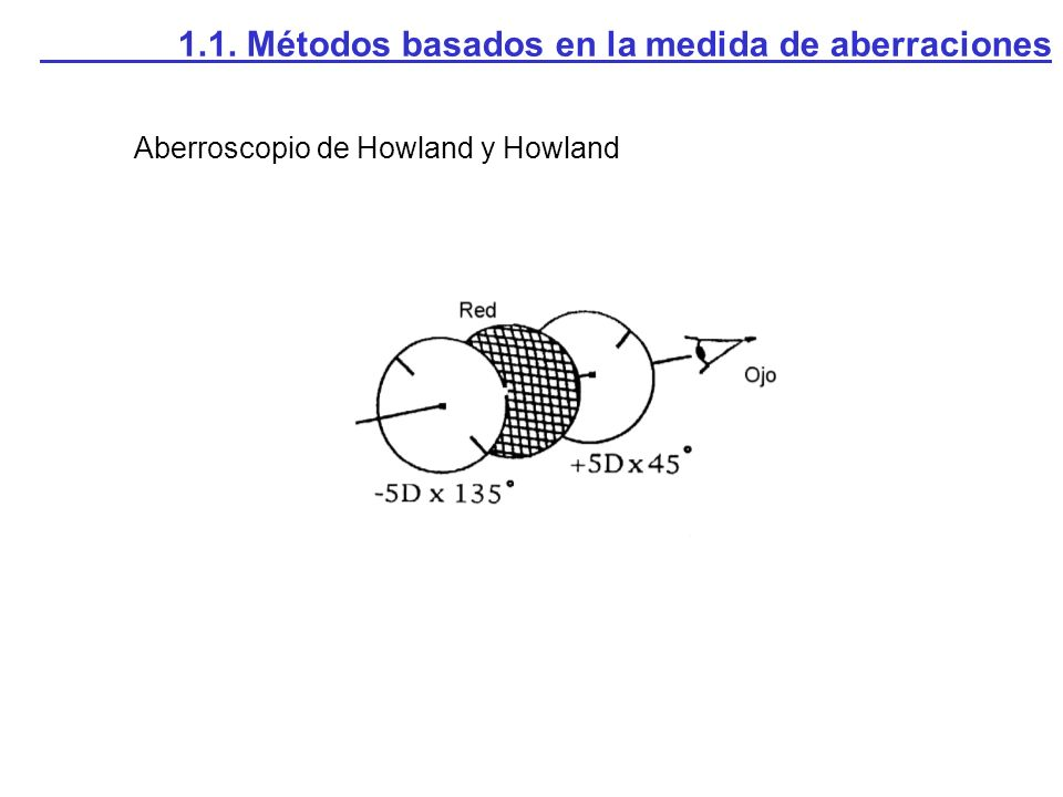 Aberroscopio de Howland y Howland