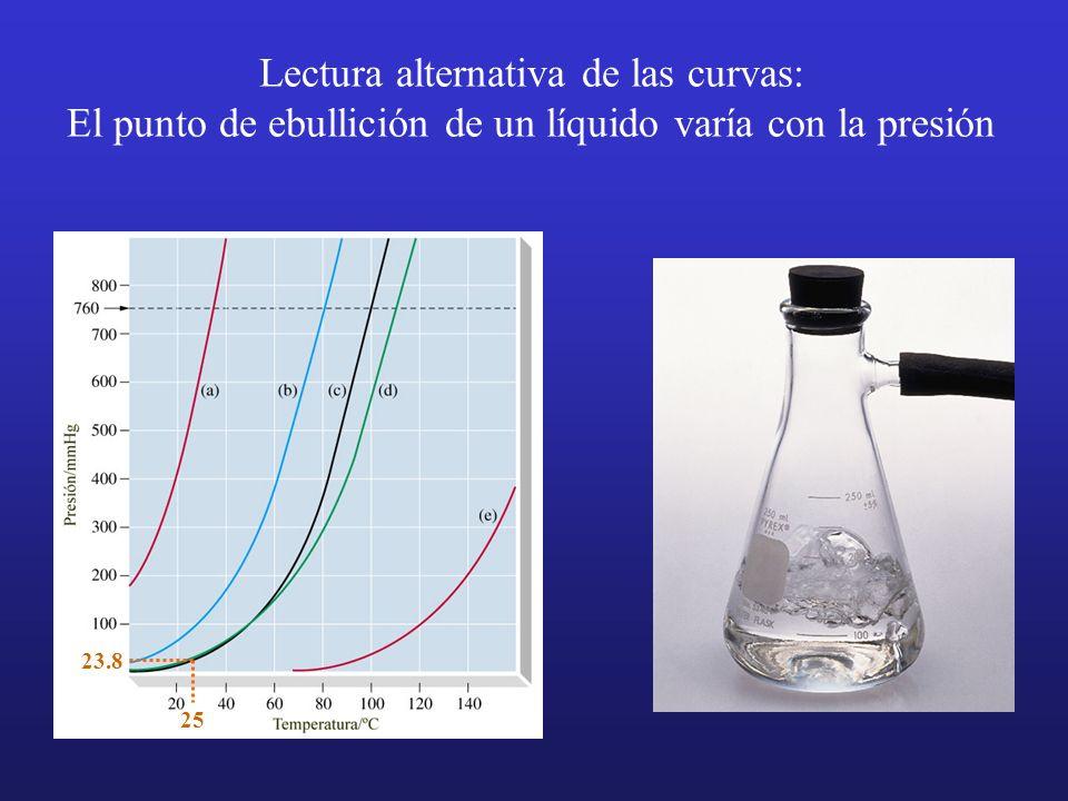 Lectura alternativa de las curvas: