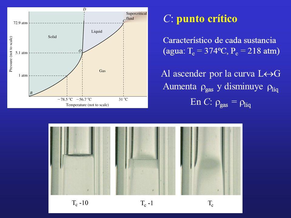 C: punto crítico Al ascender por la curva L«G