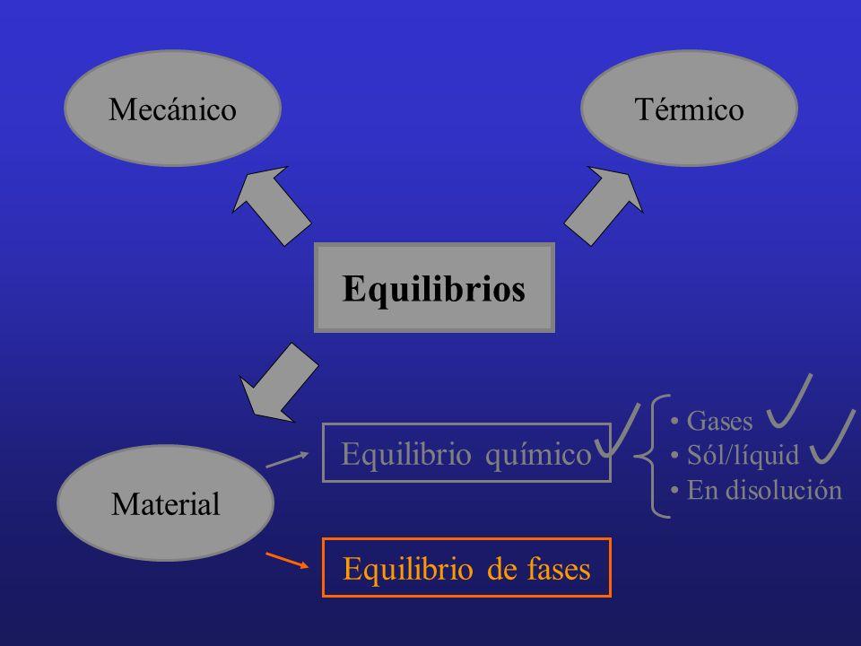Equilibrios Mecánico Térmico Equilibrio químico Material