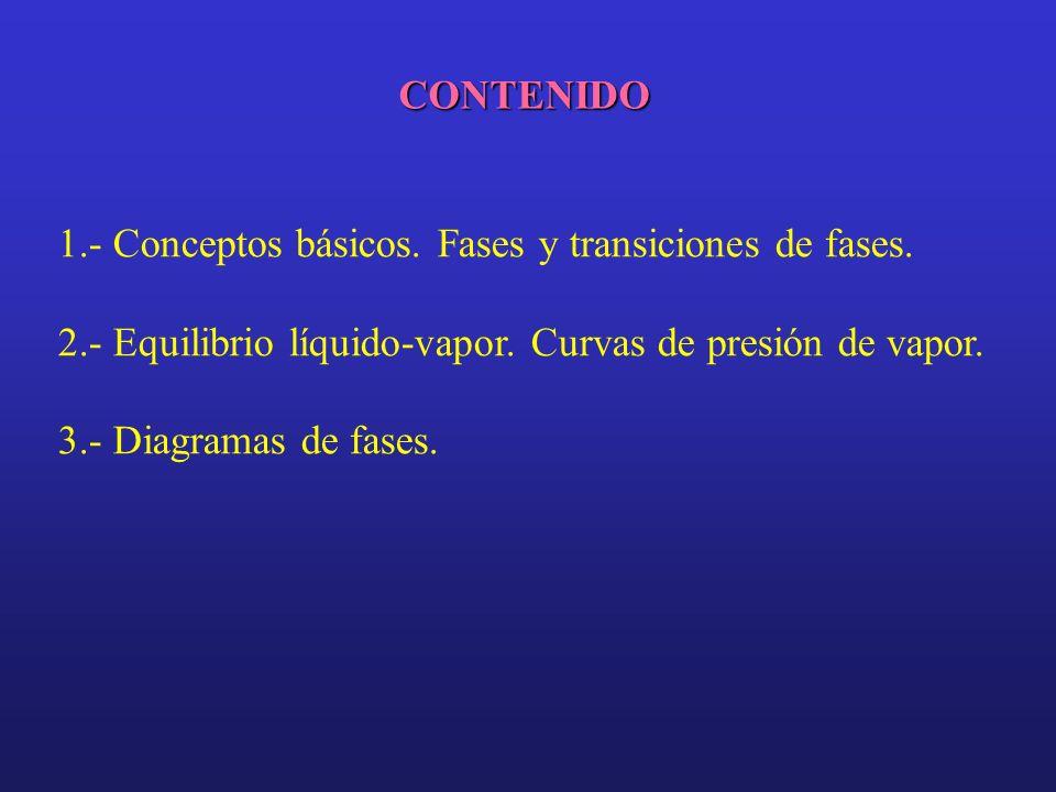 CONTENIDO 1.- Conceptos básicos. Fases y transiciones de fases. 2.- Equilibrio líquido-vapor. Curvas de presión de vapor.
