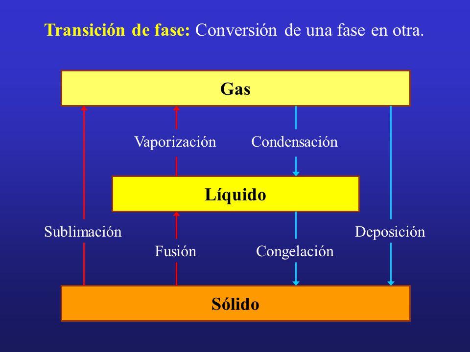 Transición de fase: Conversión de una fase en otra.