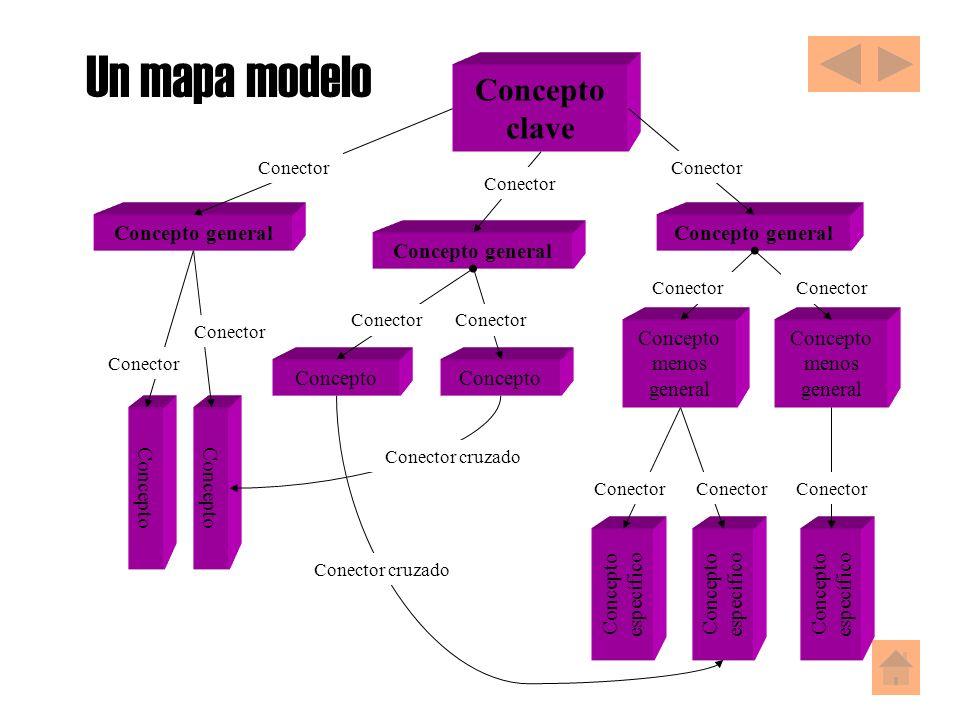 Un mapa modelo Concepto clave Concepto general Concepto general