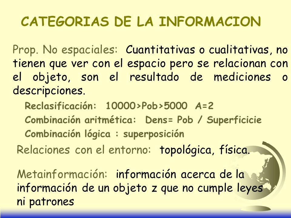 CATEGORIAS DE LA INFORMACION