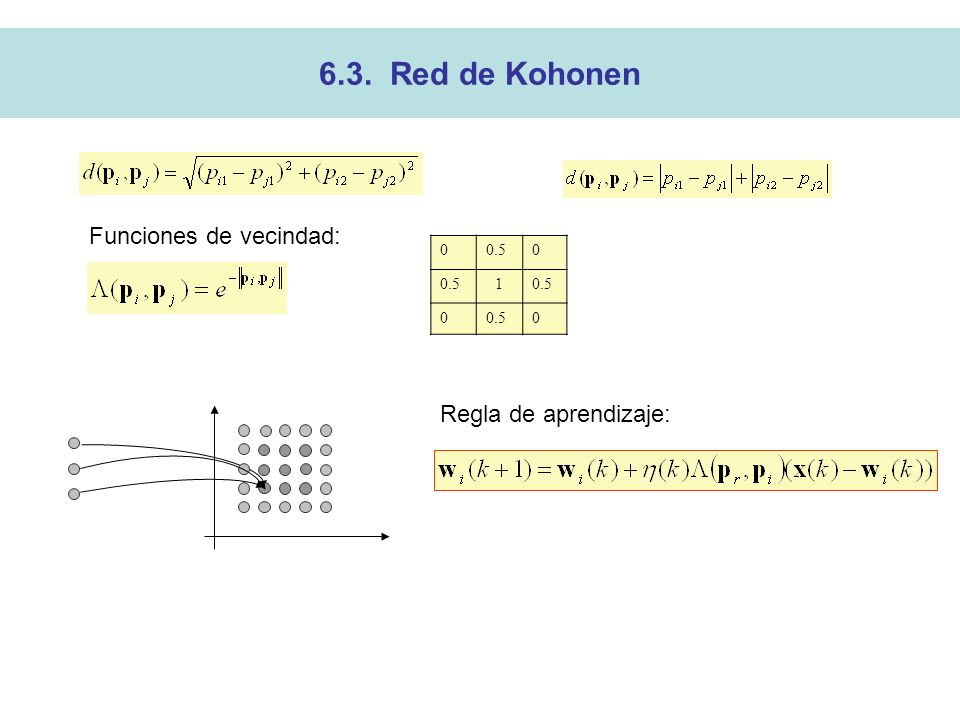 6.3. Red de Kohonen Funciones de vecindad: 0.5 1 Regla de aprendizaje: