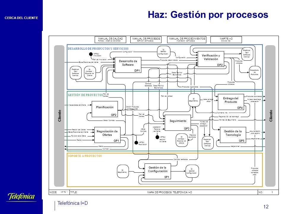 Controla : CMI (cuadro de Mando Integral)