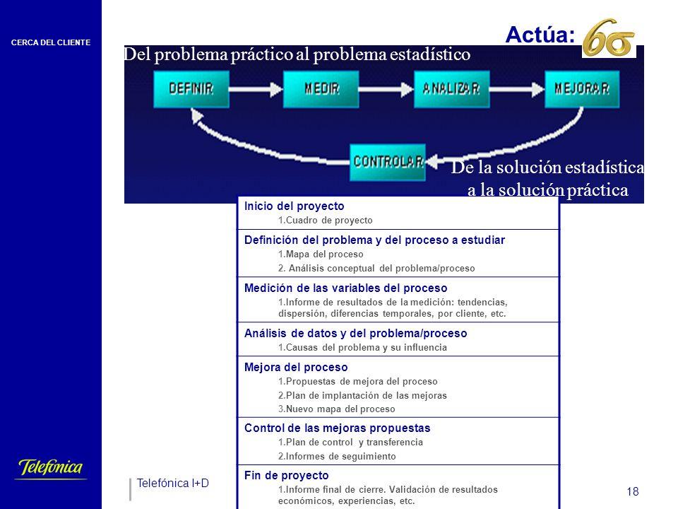 Actúa:_____ Proceso implantado y definido Impacto en el cliente