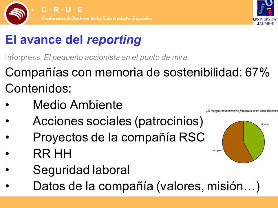 El avance del reporting Compañías con memoria de sostenibilidad: 67%