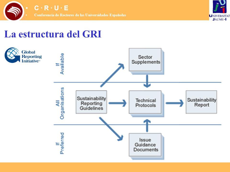 La estructura del GRI C · R · U · E