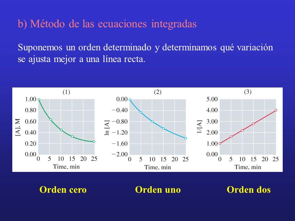 b) Método de las ecuaciones integradas