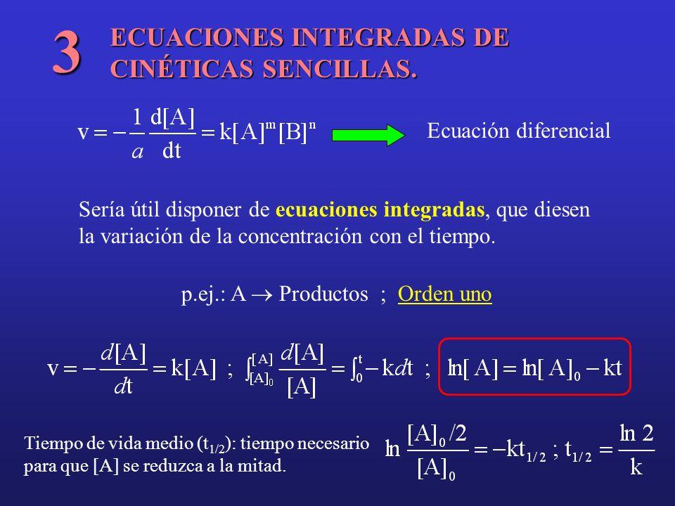 3 ECUACIONES INTEGRADAS DE CINÉTICAS SENCILLAS. Ecuación diferencial
