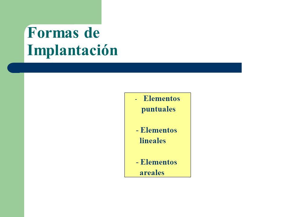 Formas de Implantación