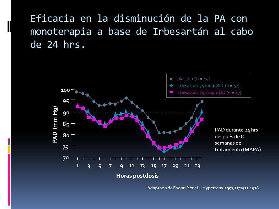 Eficacia en la disminución de la PA con monoterapia a base de Irbesartán al cabo de 24 hrs.