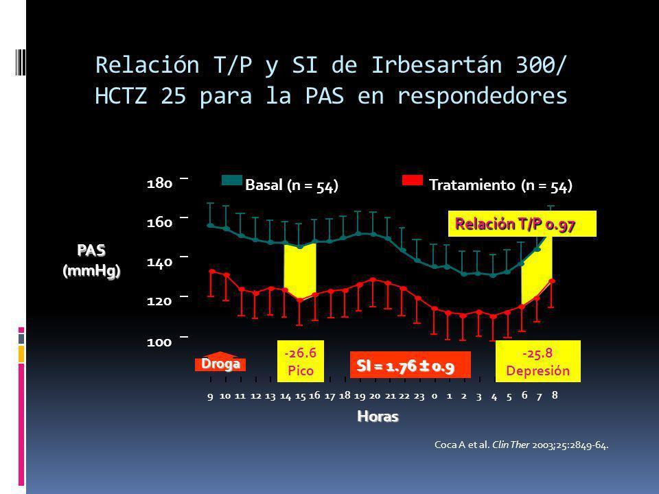 Relación T/P y SI de Irbesartán 300/ HCTZ 25 para la PAS en respondedores