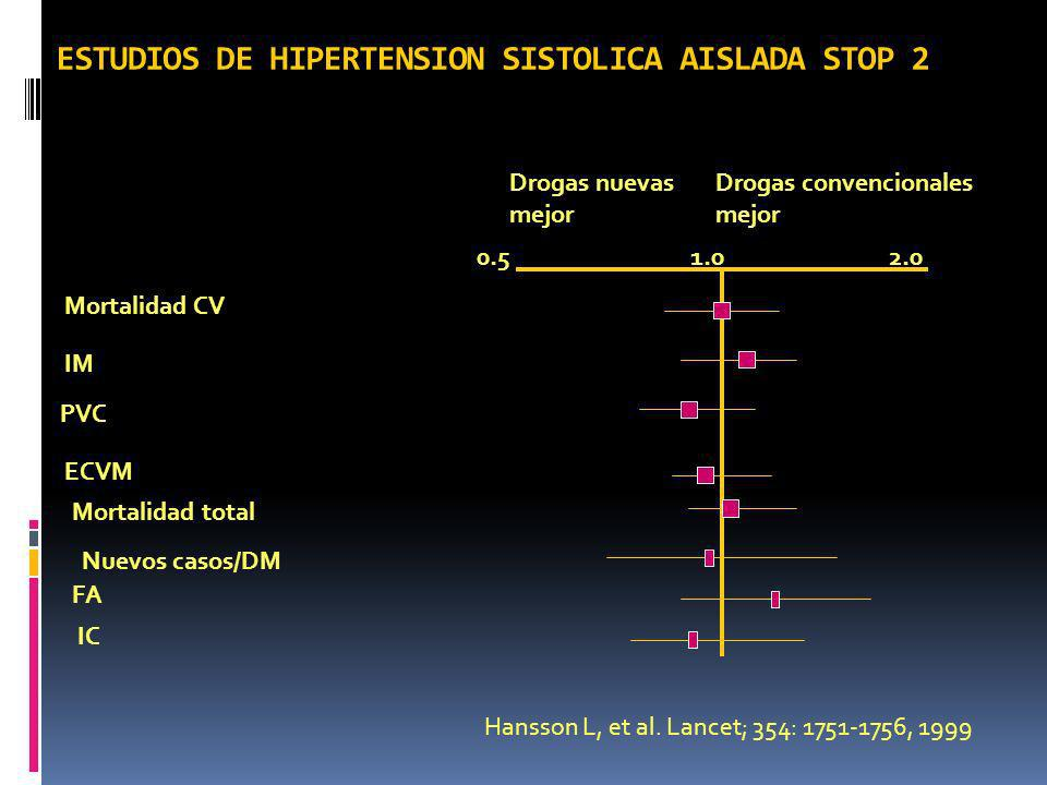 ESTUDIOS DE HIPERTENSION SISTOLICA AISLADA STOP 2
