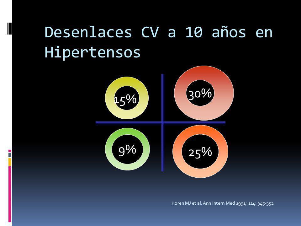 Desenlaces CV a 10 años en Hipertensos