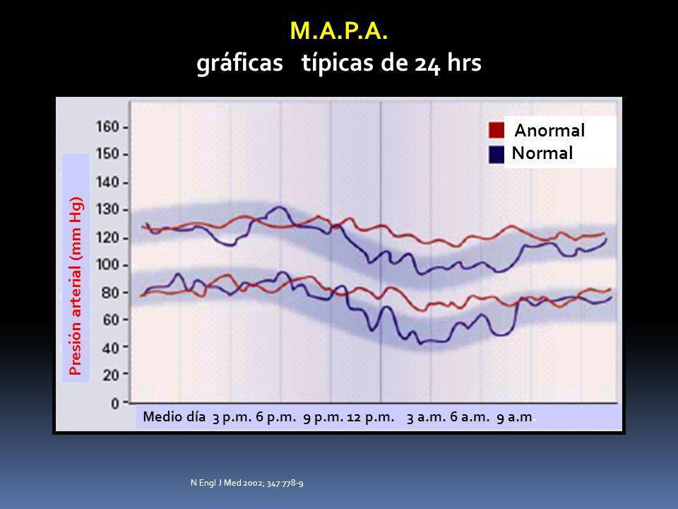 M.A.P.A. gráficas típicas de 24 hrs