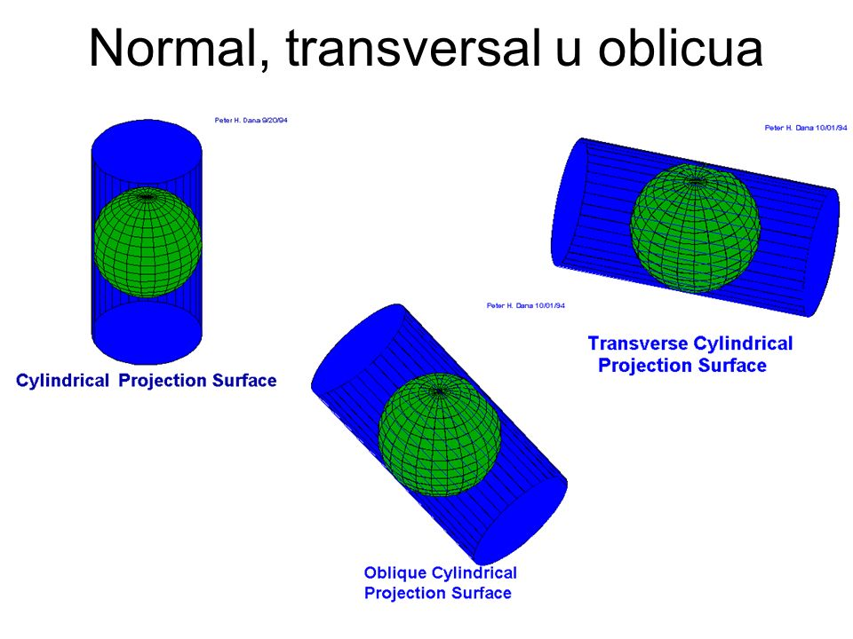 Normal, transversal u oblicua