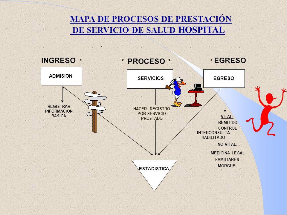 MAPA DE PROCESOS DE PRESTACIÓN DE SERVICIO DE SALUD HOSPITAL