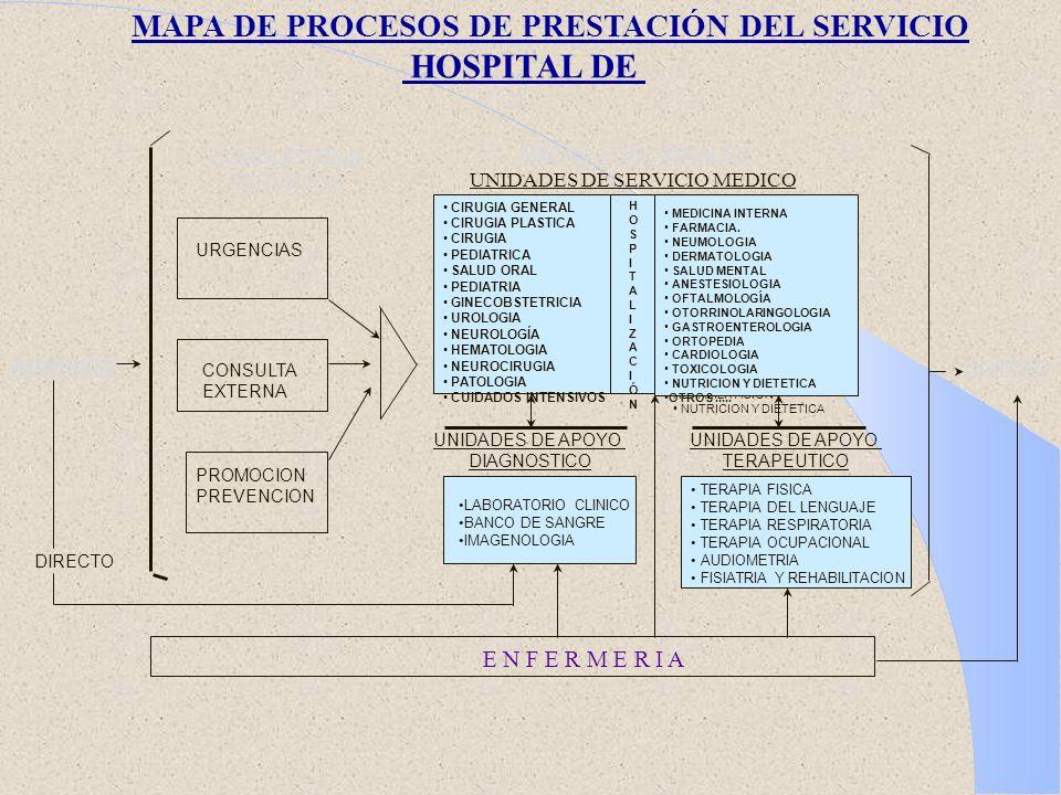 MAPA DE PROCESOS DE PRESTACIÓN DEL SERVICIO