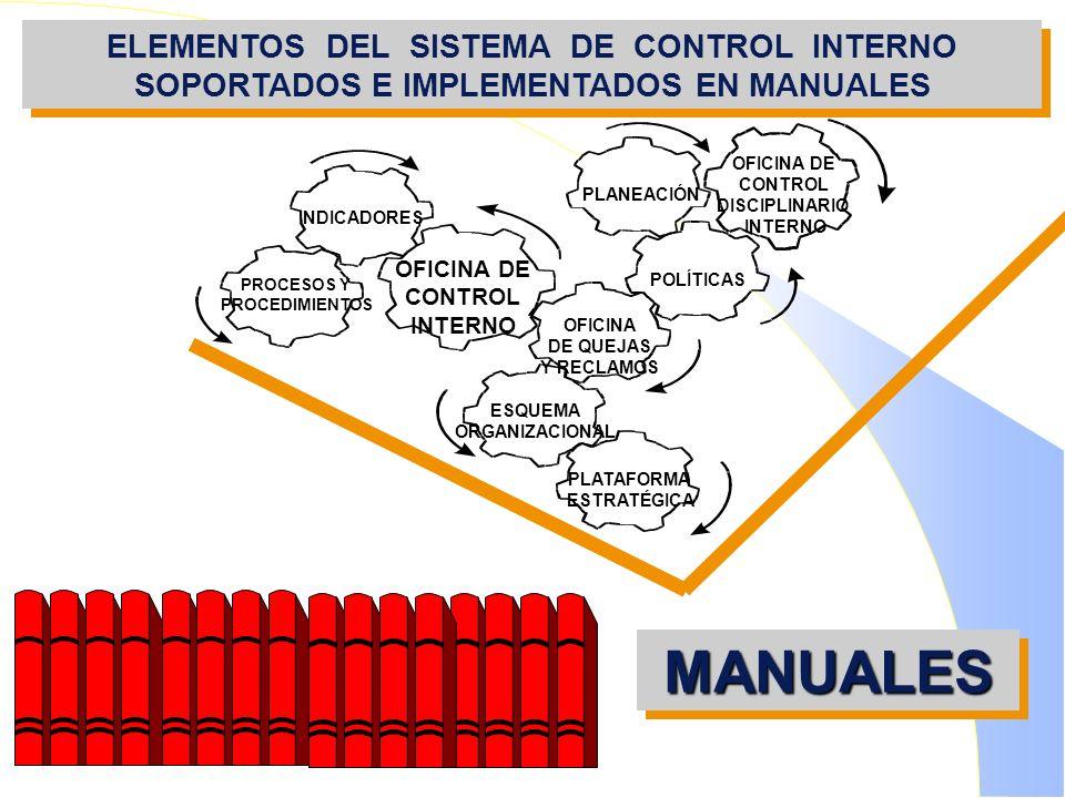 ELEMENTOS DEL SISTEMA DE CONTROL INTERNO SOPORTADOS E IMPLEMENTADOS EN MANUALES
