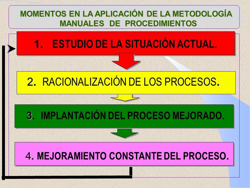 1. ESTUDIO DE LA SITUACIÓN ACTUAL.