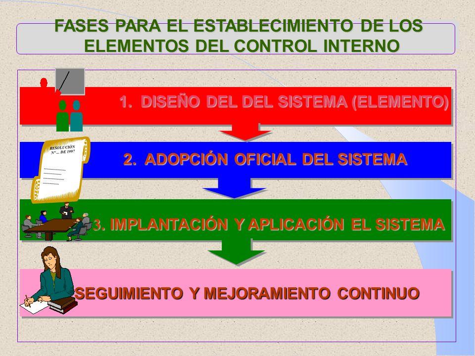 FASES PARA EL ESTABLECIMIENTO DE LOS ELEMENTOS DEL CONTROL INTERNO