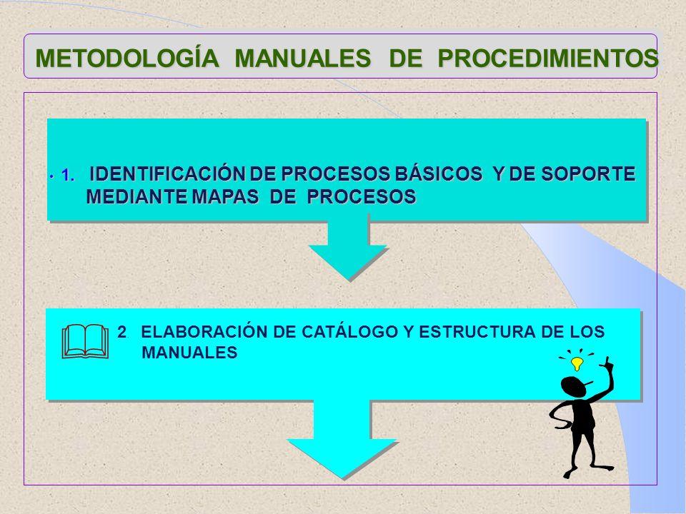 METODOLOGÍA MANUALES DE PROCEDIMIENTOS