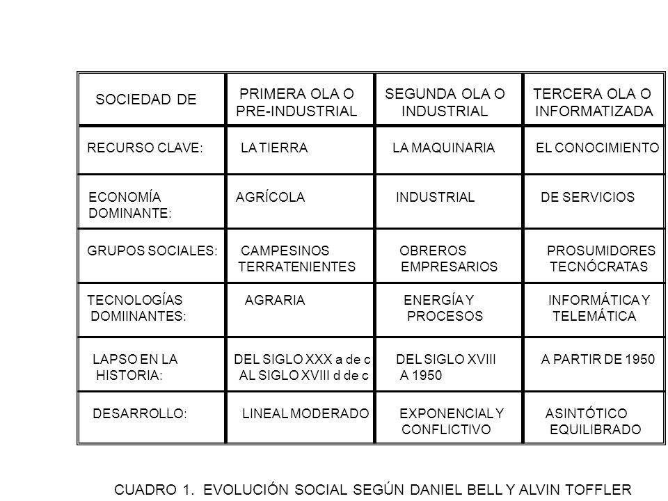 CUADRO 1. EVOLUCIÓN SOCIAL SEGÚN DANIEL BELL Y ALVIN TOFFLER