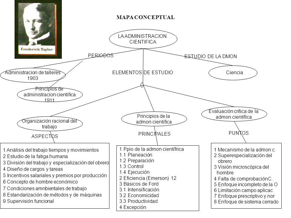 MAPA CONCEPTUAL LA ADMINISTRACION CIENTIFICA PERIODOS