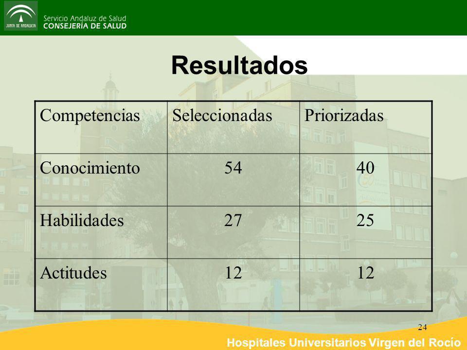 Resultados Competencias Seleccionadas Priorizadas Conocimiento 54 40