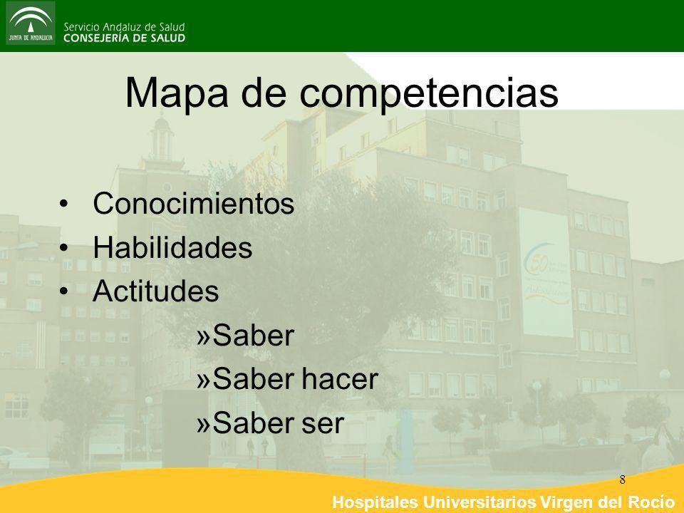 Mapa de competencias Conocimientos Habilidades Actitudes Saber