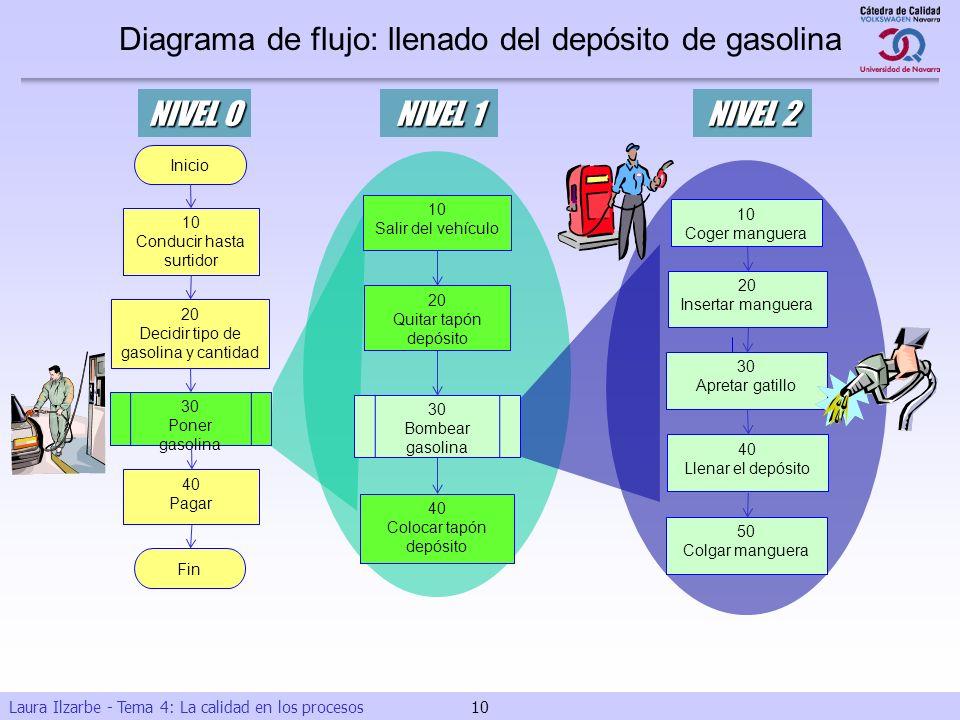 Diagrama de flujo: llenado del depósito de gasolina