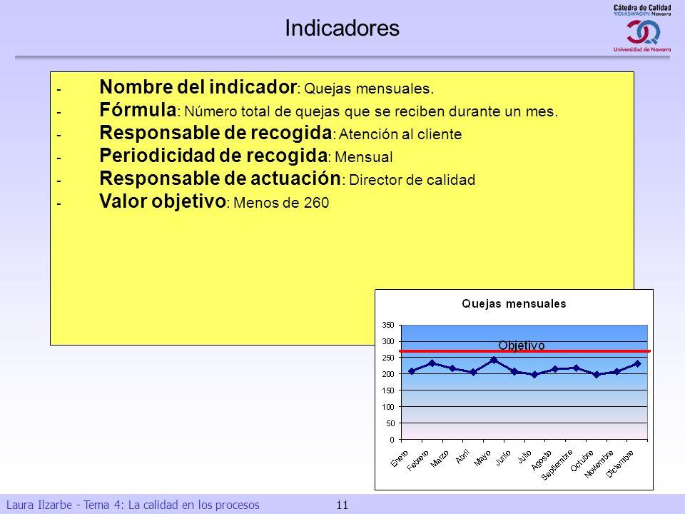 Indicadores - Nombre del indicador: Quejas mensuales.