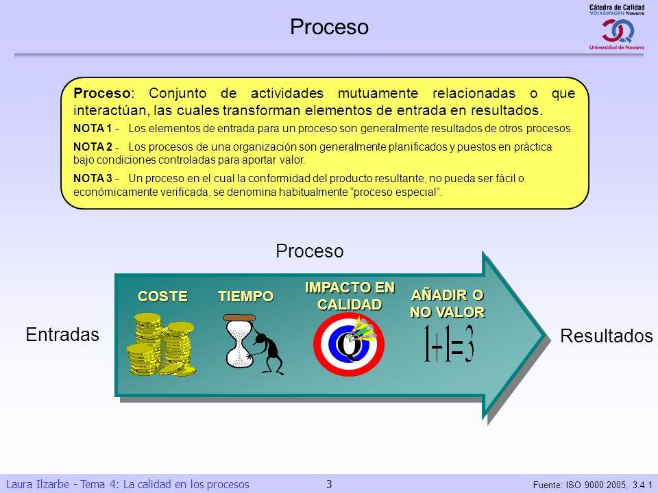 Q Proceso Proceso Entradas Resultados