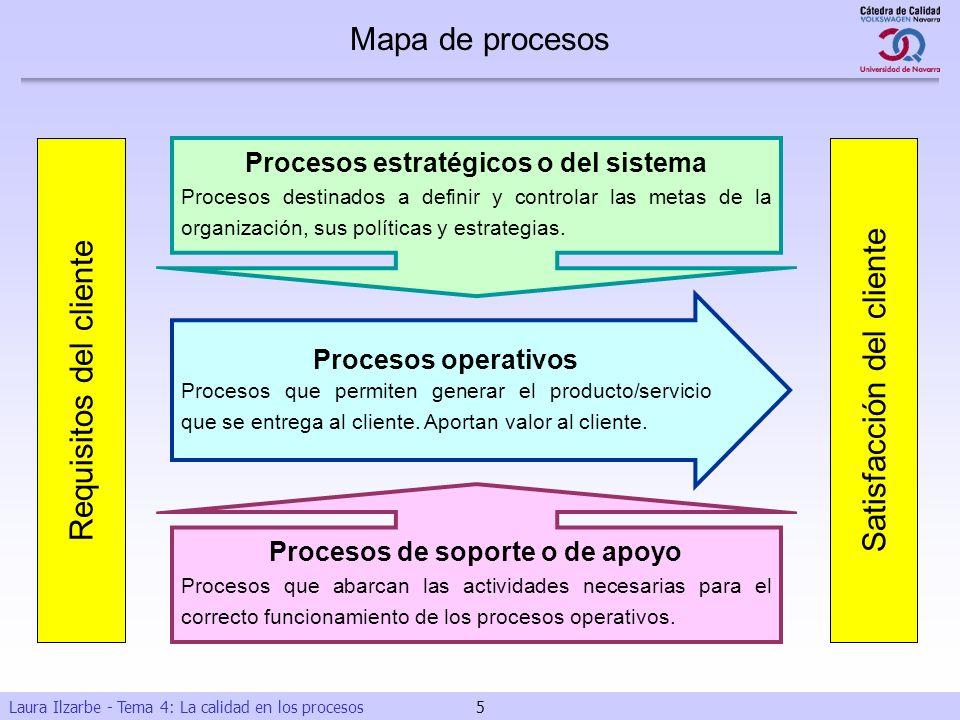 Procesos de soporte o de apoyo